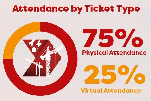 Attendance By Ticket Type